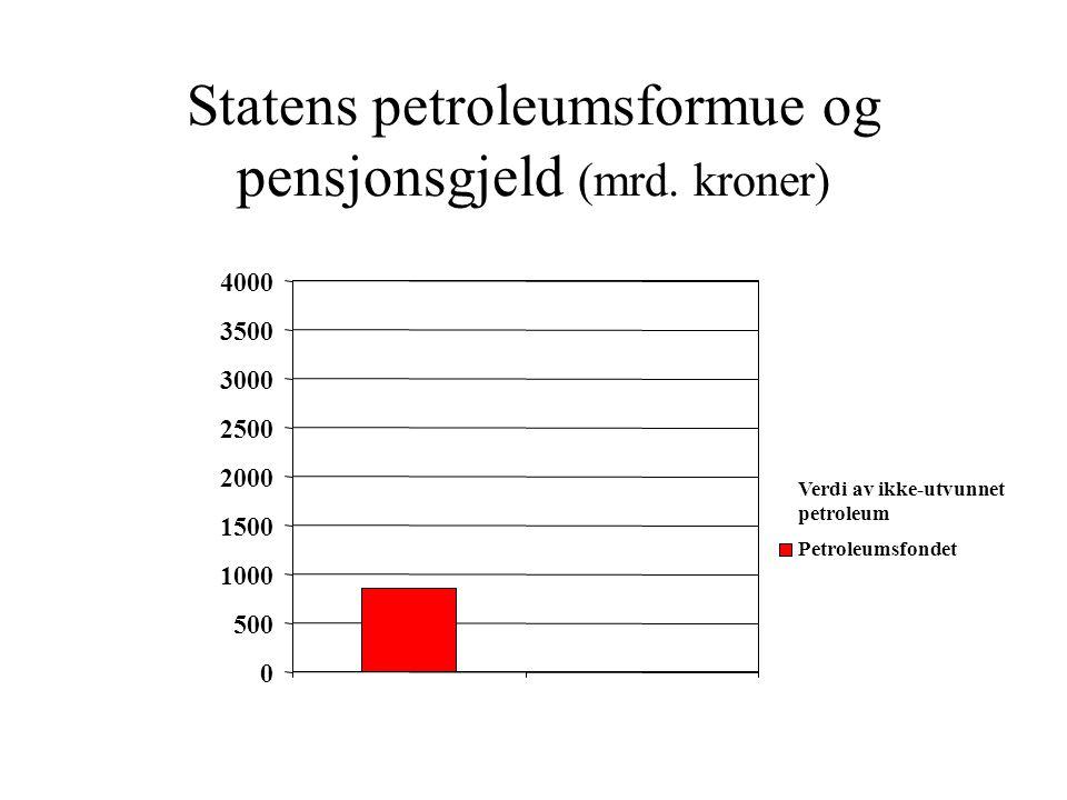 Statens petroleumsformue og pensjonsgjeld (mrd.