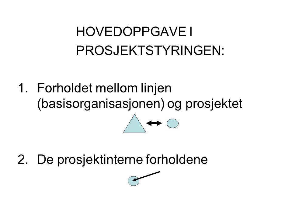 HOVEDOPPGAVE I PROSJEKTSTYRINGEN: 1.Forholdet mellom linjen (basisorganisasjonen) og prosjektet 2.De prosjektinterne forholdene