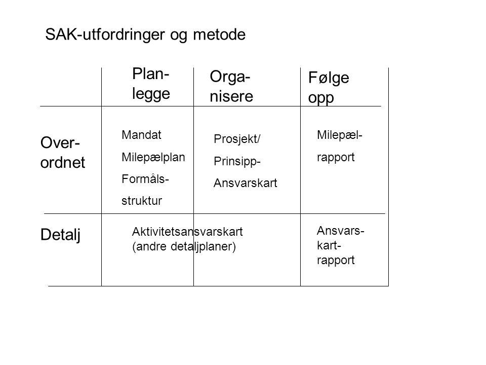 Mandat Milepælplan Formåls- struktur Prosjekt/ Prinsipp- Ansvarskart Milepæl- rapport Aktivitetsansvarskart (andre detaljplaner) Ansvars- kart- rapport Plan- legge Orga- nisere Følge opp Over- ordnet Detalj SAK-utfordringer og metode