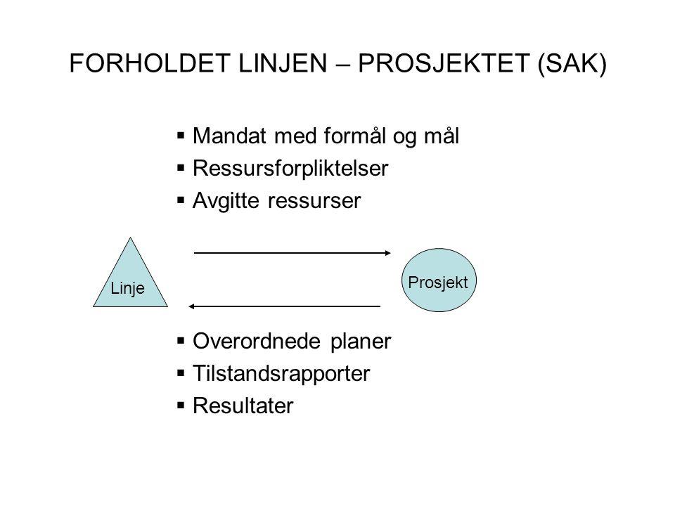 FORHOLDET LINJEN – PROSJEKTET (SAK)  Mandat med formål og mål  Ressursforpliktelser  Avgitte ressurser  Overordnede planer  Tilstandsrapporter  Resultater Linje Prosjekt