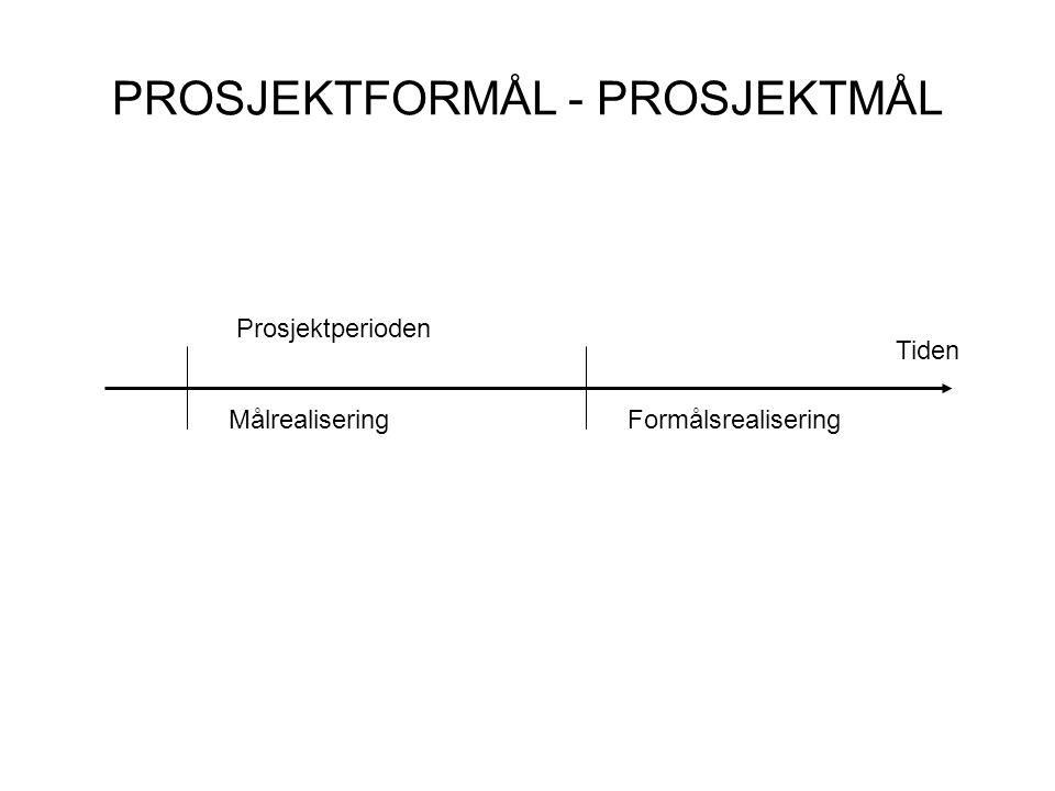 PROSJEKTFORMÅL - PROSJEKTMÅL Tiden Prosjektperioden MålrealiseringFormålsrealisering
