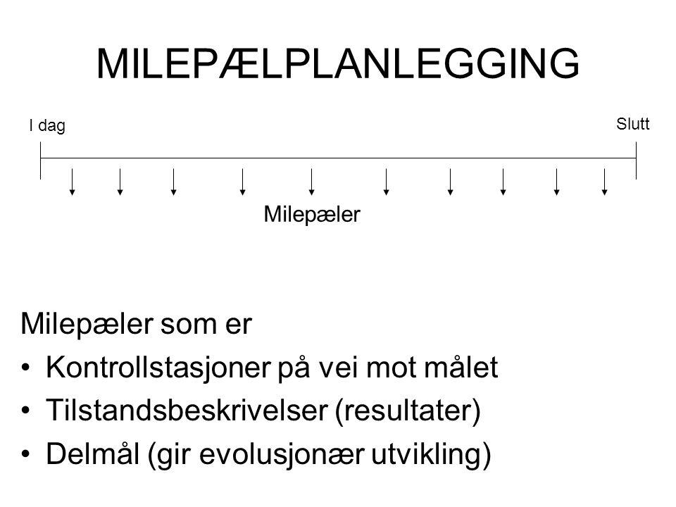 MILEPÆLPLANLEGGING Milepæler som er •Kontrollstasjoner på vei mot målet •Tilstandsbeskrivelser (resultater) •Delmål (gir evolusjonær utvikling) I dag Slutt Milepæler