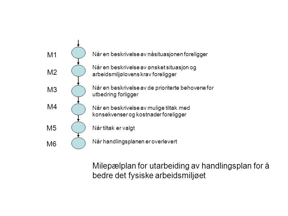Når en beskrivelse av nåsituasjonen foreligger Når en beskrivelse av ønsket situasjon og arbeidsmiljølovens krav foreligger Når en beskrivelse av de prioriterte behovene for utbedring forligger Når en beskrivelse av mulige tiltak med konsekvenser og kostnader foreligger Når tiltak er valgt Når handlingsplanen er overlevert Milepælplan for utarbeiding av handlingsplan for å bedre det fysiske arbeidsmiljøet M1 M2 M3 M4 M5 M6