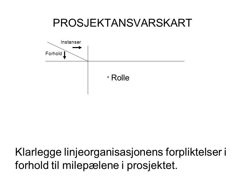 PROSJEKTANSVARSKART Klarlegge linjeorganisasjonens forpliktelser i forhold til milepælene i prosjektet.