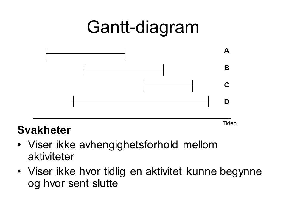 Gantt-diagram Svakheter •Viser ikke avhengighetsforhold mellom aktiviteter •Viser ikke hvor tidlig en aktivitet kunne begynne og hvor sent slutte Tiden ABCDABCD