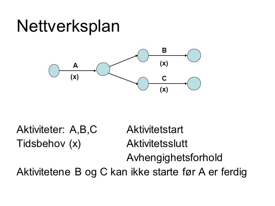 Nettverksplan Aktiviteter: A,B,CAktivitetstart Tidsbehov (x)Aktivitetsslutt Avhengighetsforhold Aktivitetene B og C kan ikke starte før A er ferdig B A C (x)