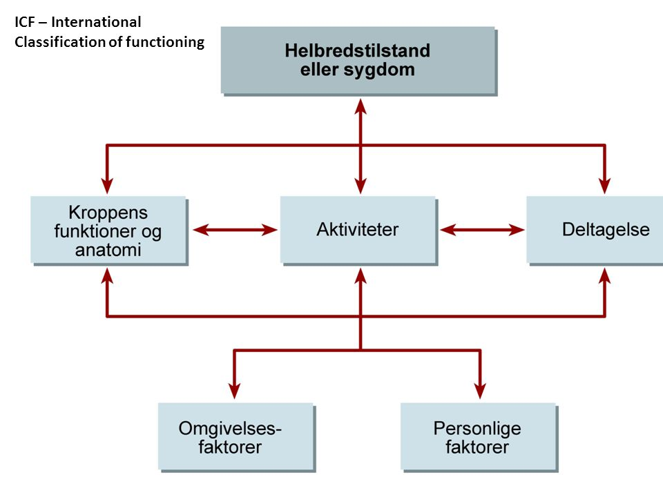 Spastisitet • Baclofen / Lioresal: – Ofte liten effekt – Tretthet og muskelsvakhet – Trappes opp til 60 – 80 mg i døgndose hvis toleranse.