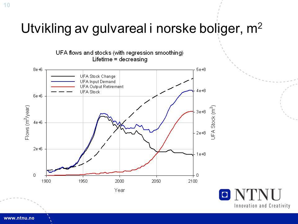 10 Utvikling av gulvareal i norske boliger, m 2