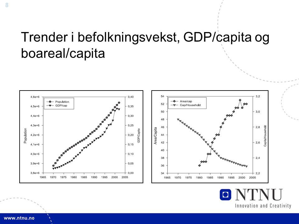 8 Trender i befolkningsvekst, GDP/capita og boareal/capita