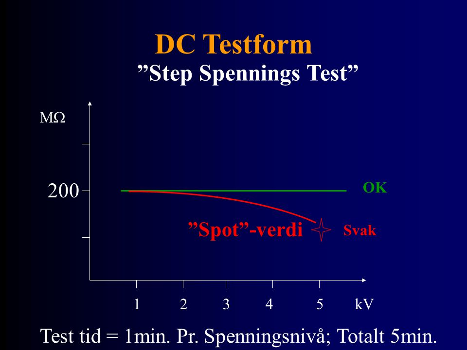 DC Testform Step Spennings Test MM kV12345 OK 200 Svak Spot -verdi Test tid = 1min.