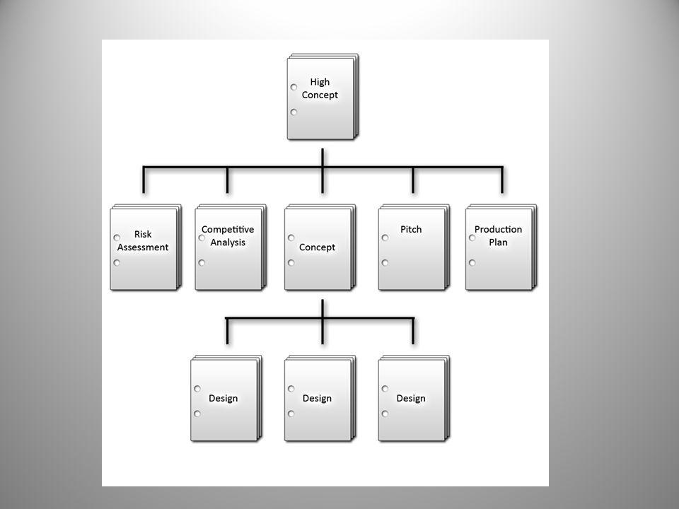 Dokumentasjon  Implementasjonsfase  Risiko dokumentasjon oppdateres  Prosjekt plan oppdateres  Design dokumenter oppdateres/vedlikeholdes løpende