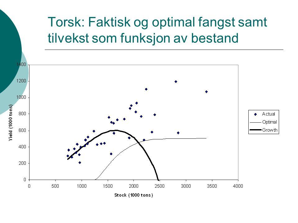 Torsk: Faktisk og optimal fangst samt tilvekst som funksjon av bestand