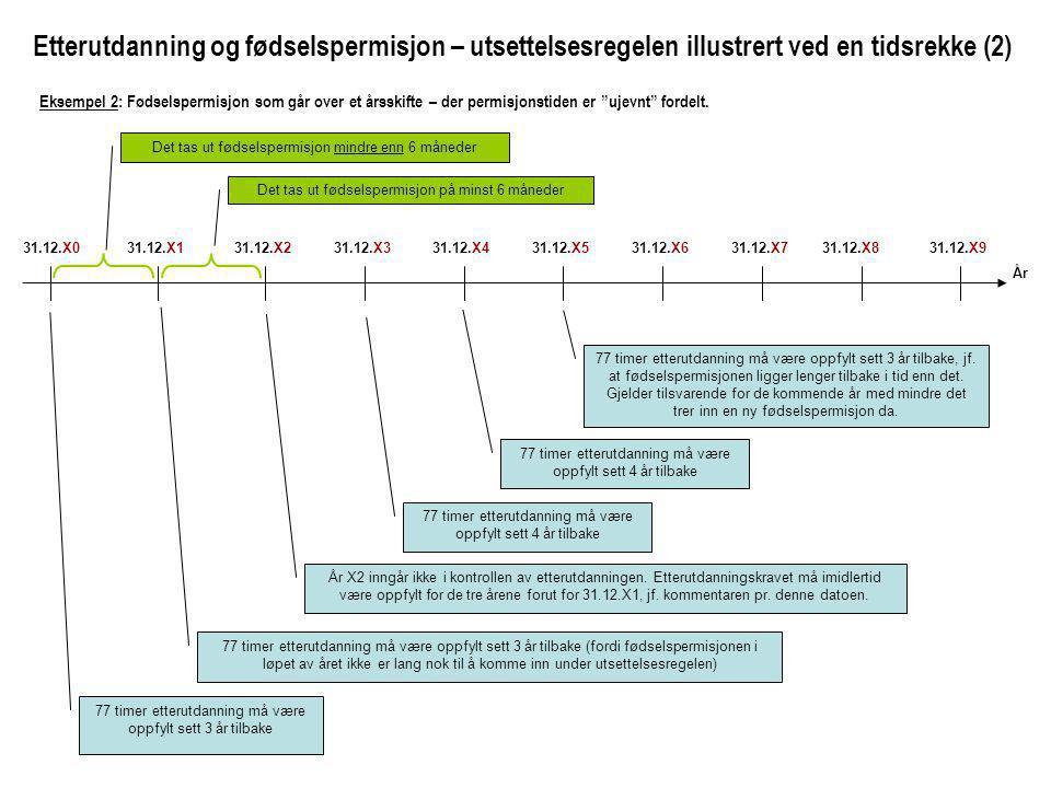 31.12.X031.12.X831.12.X731.12.X631.12.X531.12.X431.12.X331.12.X231.12.X131.12.X9 77 timer etterutdanning må være oppfylt sett 3 år tilbake 77 timer etterutdanning må være oppfylt sett 3 år tilbake (fordi fødselspermisjonen i løpet av året ikke er lang nok til å komme inn under utsettelsesregelen) År X2 inngår ikke i kontrollen av etterutdanningen.