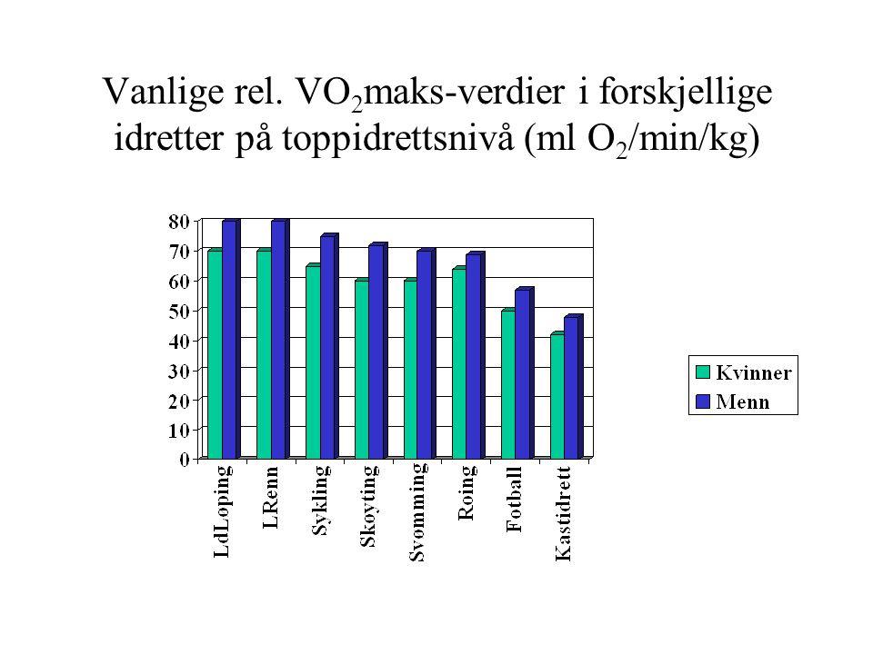 Vanlige rel. VO 2 maks-verdier i forskjellige idretter på toppidrettsnivå (ml O 2 /min/kg)