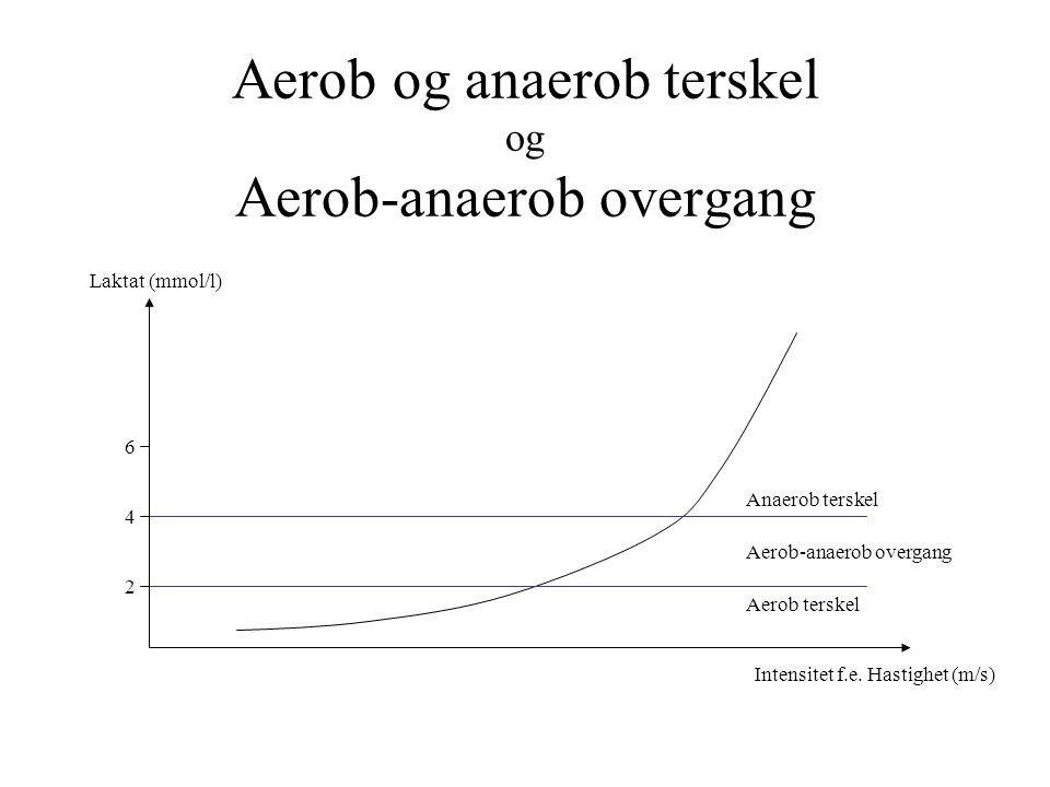 Aerob og anaerob terskel og Aerob-anaerob overgang Intensitet f.e. Hastighet (m/s) Laktat (mmol/l) Aerob terskel Anaerob terskel Aerob-anaerob overgan