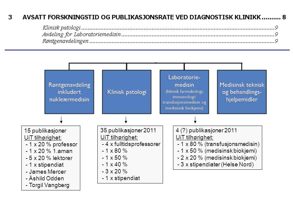 35 publikasjoner 2011 UiT tilhørighet: - 4 x fulltidsprofessorer - 1 x 80 % - 1 x 50 % - 1 x 40 % - 3 x 20 % - 1 x stipendiat 4 (?) publikasjoner 2011 UiT tilhørighet: - 1 x 80 % (transfusjonsmedisin) - 1 x 50 % (medisinsk biokjemi) - 2 x 20 % (medisinsk biokjemi) - 3 x stipendiater (Helse Nord) 15 publikasjoner UiT tilhørighet: - 1 x 20 % professor - 1 x 20 % 1.aman - 5 x 20 % lektorer - 1 x stipendiat - James Mercer - Åshild Odden - Torgil Vangberg