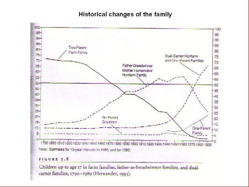 Figuren viser: 1 Fra 1850 fremover nedgang i den tradisjonelle to foreldre familien der begge arbeider hjemme/på gården.