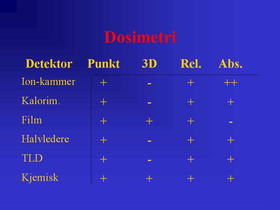 Ionisasjonskammer Trykk og temperatur påvirker responsen all den tid disse faktorene har innflytelse på antall gassmolekyler i kammeret.