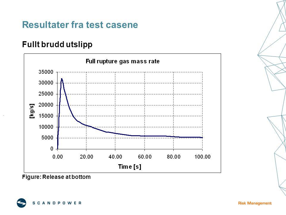 Resultater fra test casene Fullt brudd utslipp Figure: Release at bottom.