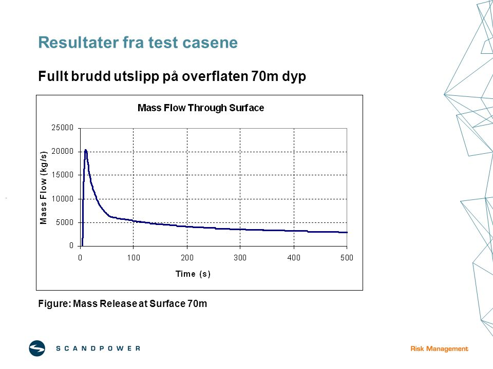 Resultater fra test casene Fullt brudd utslipp på overflaten 70m dyp Figure: Mass Release at Surface 70m.