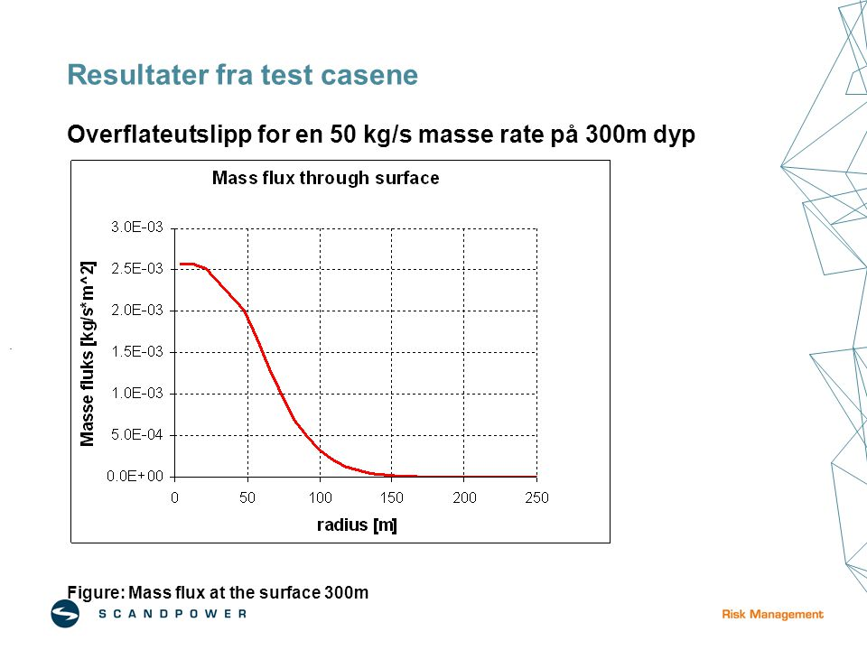 Resultater fra test casene Overflateutslipp for en 50 kg/s masse rate på 300m dyp Figure: Mass flux at the surface 300m.