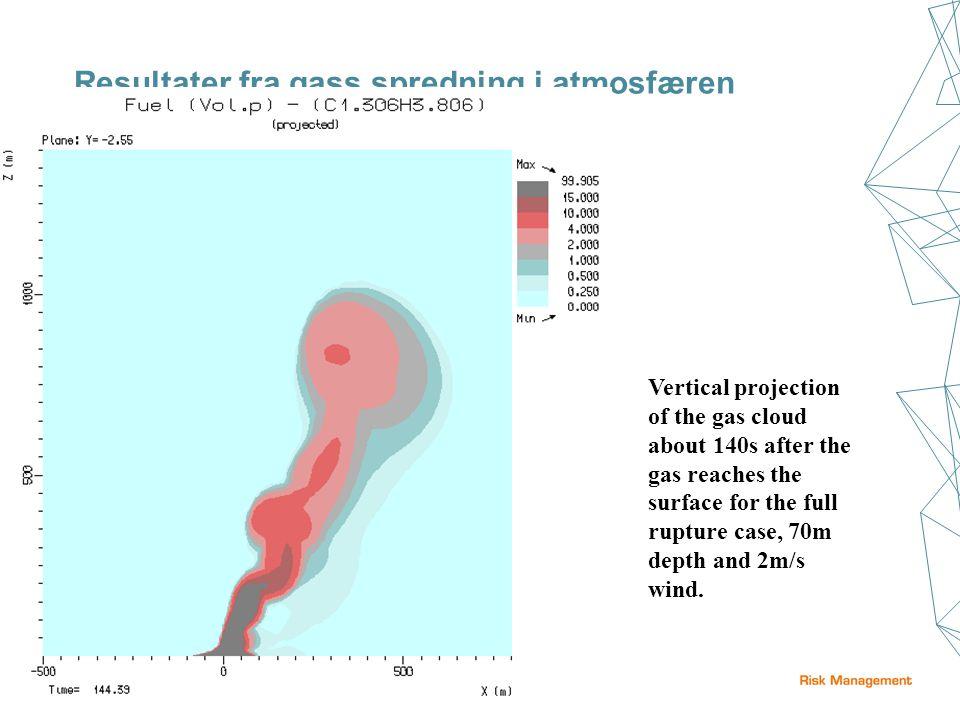 Resultater fra gass spredning i atmosfæren.