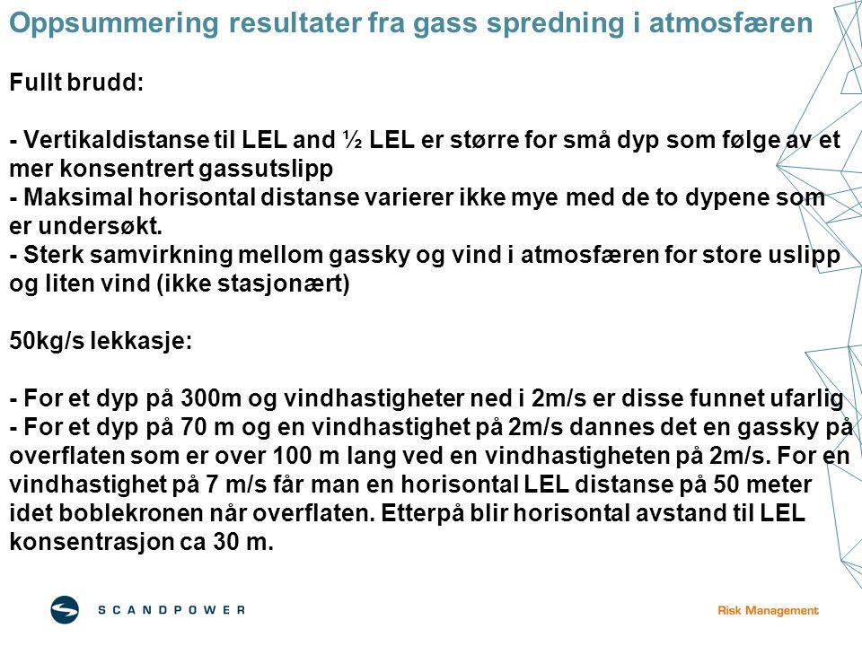 Oppsummering resultater fra gass spredning i atmosfæren Fullt brudd: - Vertikaldistanse til LEL and ½ LEL er større for små dyp som følge av et mer konsentrert gassutslipp - Maksimal horisontal distanse varierer ikke mye med de to dypene som er undersøkt.