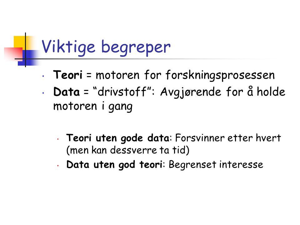 """• Teori = motoren for forskningsprosessen • Data = """"drivstoff"""": Avgjørende for å holde motoren i gang • Teori uten gode data: Forsvinner etter hvert ("""
