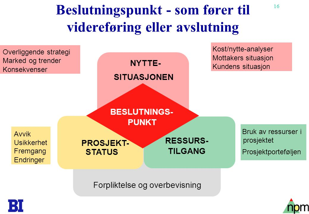 16 Beslutningspunkt - som fører til videreføring eller avslutning Forpliktelse og overbevisning BESLUTNINGS- PUNKT PROSJEKT- STATUS RESSURS- TILGANG NYTTE- SITUASJONEN Avvik Usikkerhet Fremgang Endringer Overliggende strategi Marked og trender Konsekvenser Kost/nytte-analyser Mottakers situasjon Kundens situasjon Bruk av ressurser i prosjektet Prosjektporteføljen