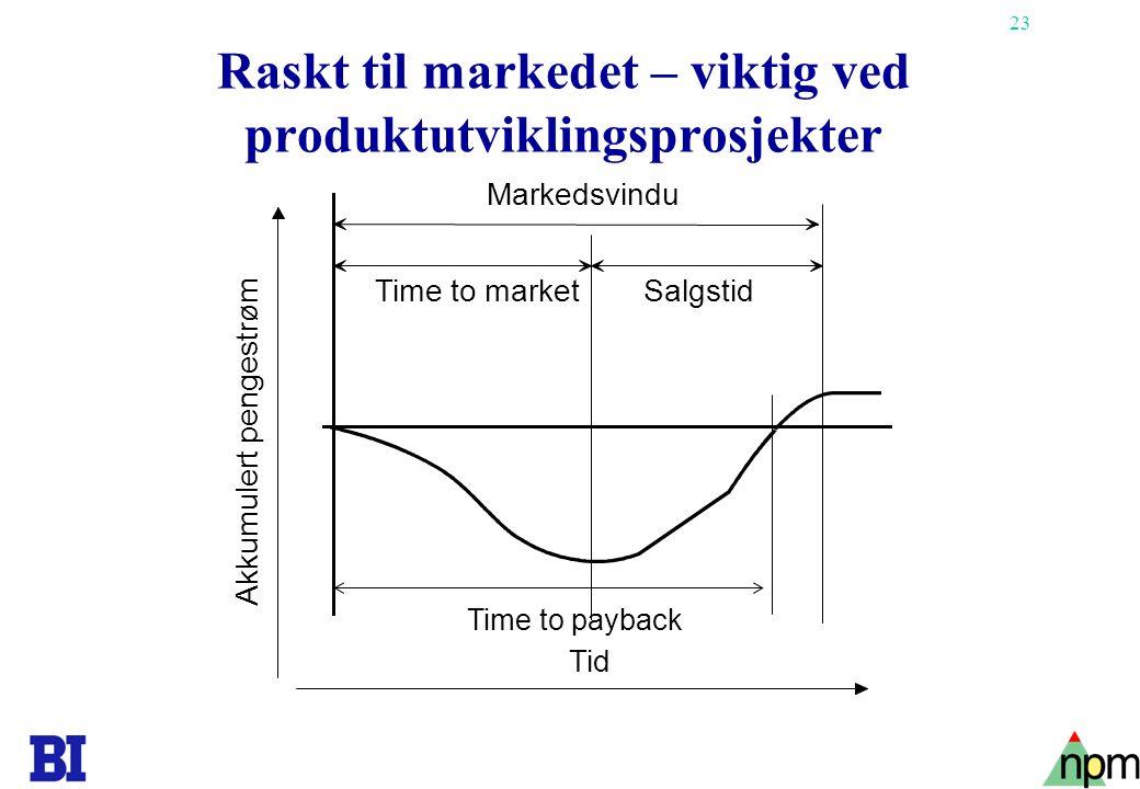 23 Raskt til markedet – viktig ved produktutviklingsprosjekter Tid Time to marketSalgstid Markedsvindu Akkumulert pengestrøm Time to payback
