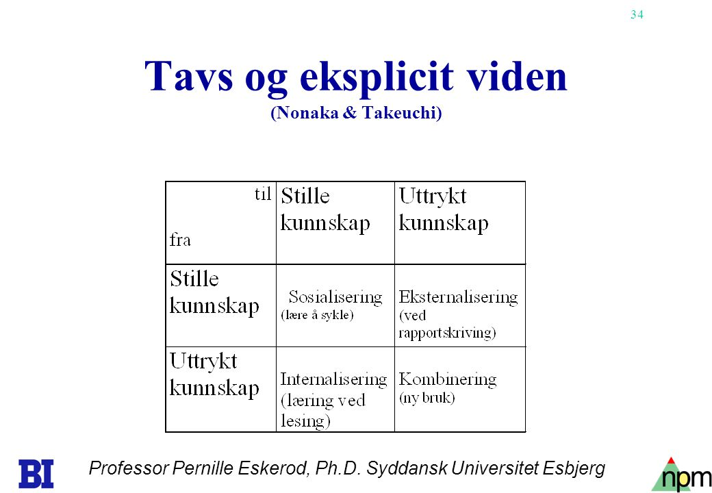 34 Tavs og eksplicit viden (Nonaka & Takeuchi) Professor Pernille Eskerod, Ph.D.