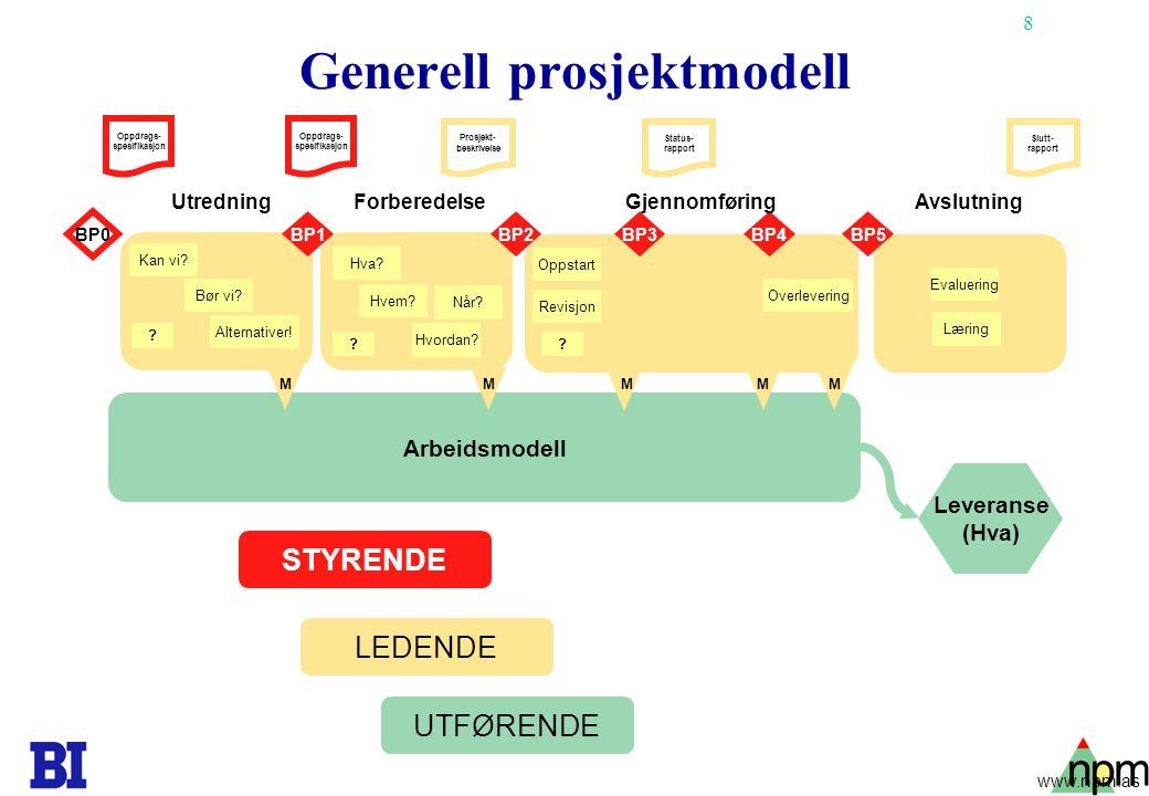 8 Generell prosjektmodell Arbeidsmodell BP1 BP0 BP4BP3BP2BP5 Leveranse (Hva) Oppdrags- spesifikasjon Slutt- rapport Status- rapport Prosjekt- beskrivelse STYRENDE LEDENDE UTFØRENDE MMMMM UtredningGjennomføringForberedelseAvslutning Kan vi.