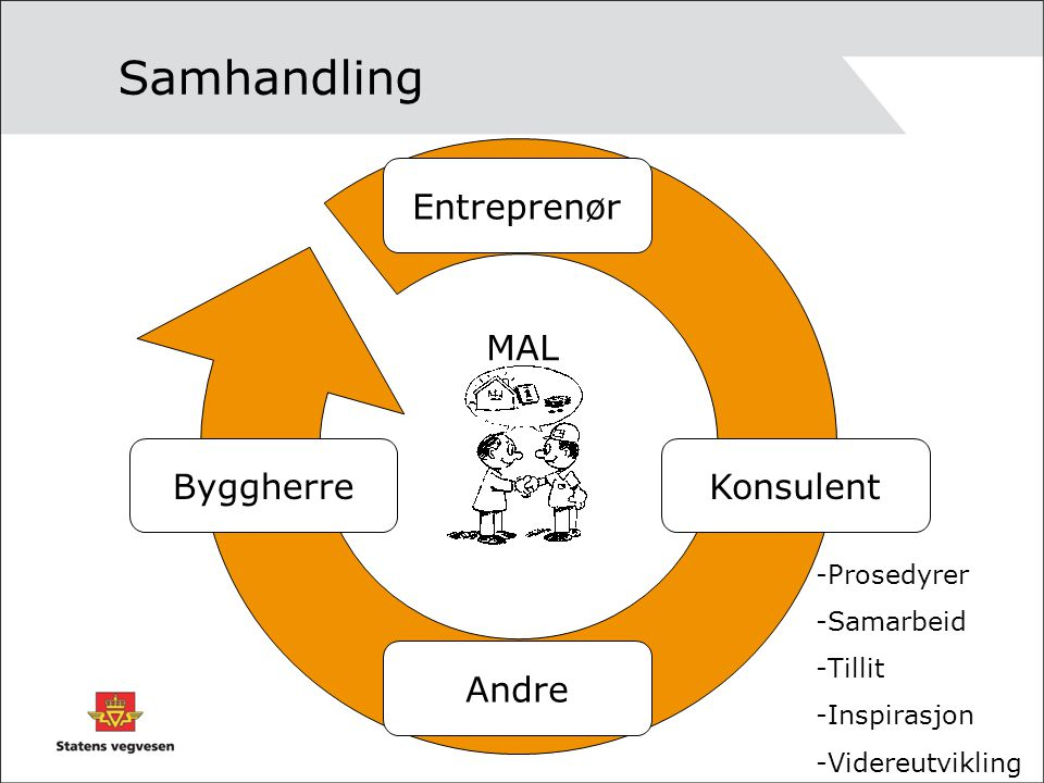 Samhandling Byggherre Entreprenør Andre Konsulent MAL -Prosedyrer -Samarbeid -Tillit -Inspirasjon -Videreutvikling