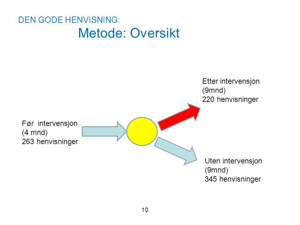 DEN GODE HENVISNING: Metode: Oversikt 10 Før intervensjon (4 mnd) 263 henvisninger Etter intervensjon (9mnd) 220 henvisninger Uten intervensjon (9mnd)