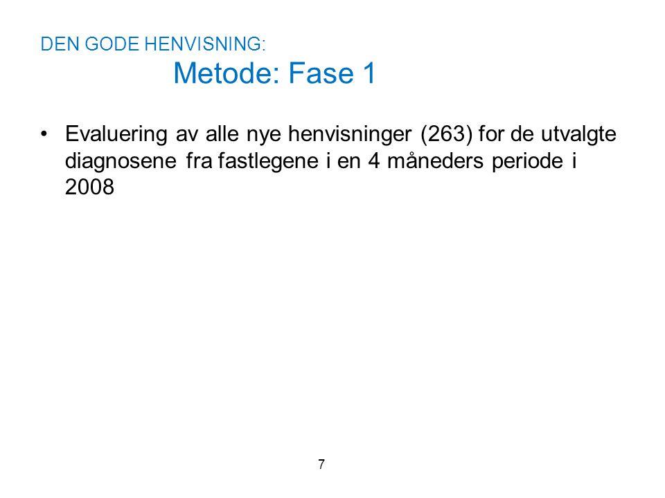 DEN GODE HENVISNING: Metode: Fase 1 •Evaluering av alle nye henvisninger (263) for de utvalgte diagnosene fra fastlegene i en 4 måneders periode i 200