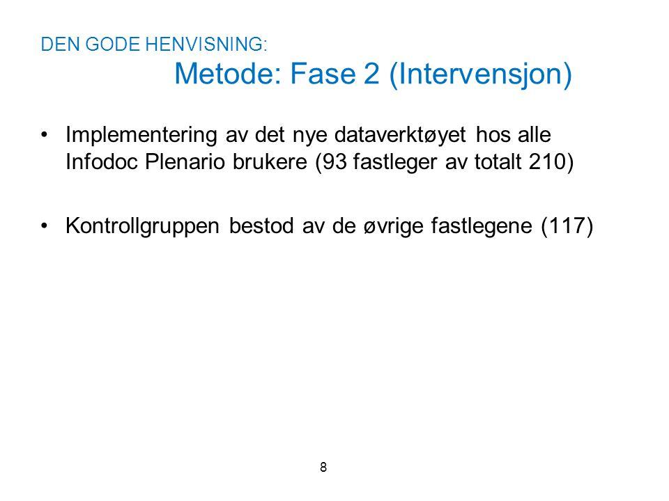 DEN GODE HENVISNING: Metode: Fase 2 (Intervensjon) •Implementering av det nye dataverktøyet hos alle Infodoc Plenario brukere (93 fastleger av totalt