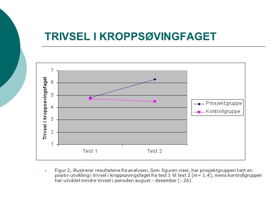 TRIVSEL I KROPPSØVINGFAGET  Figur 2, illustrerer resultatene fra analysen. Som figuren viser, har prosjektgruppen hatt en positiv utvikling i trivsel