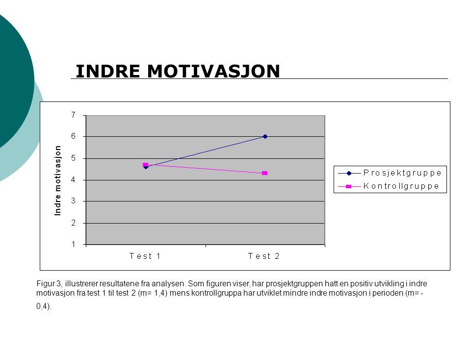 INDRE MOTIVASJON Figur 3, illustrerer resultatene fra analysen. Som figuren viser, har prosjektgruppen hatt en positiv utvikling i indre motivasjon fr