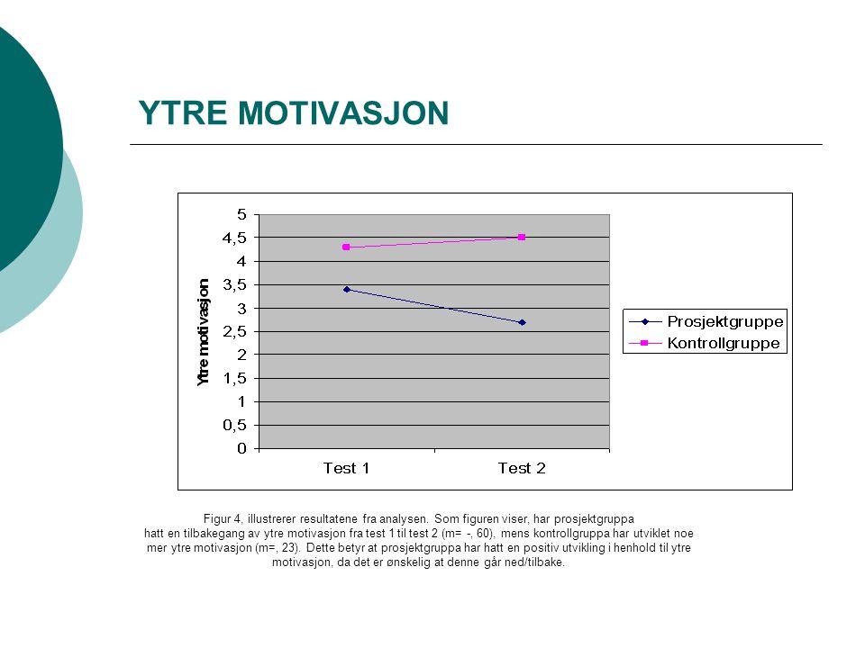 YTRE MOTIVASJON Figur 4, illustrerer resultatene fra analysen. Som figuren viser, har prosjektgruppa hatt en tilbakegang av ytre motivasjon fra test 1