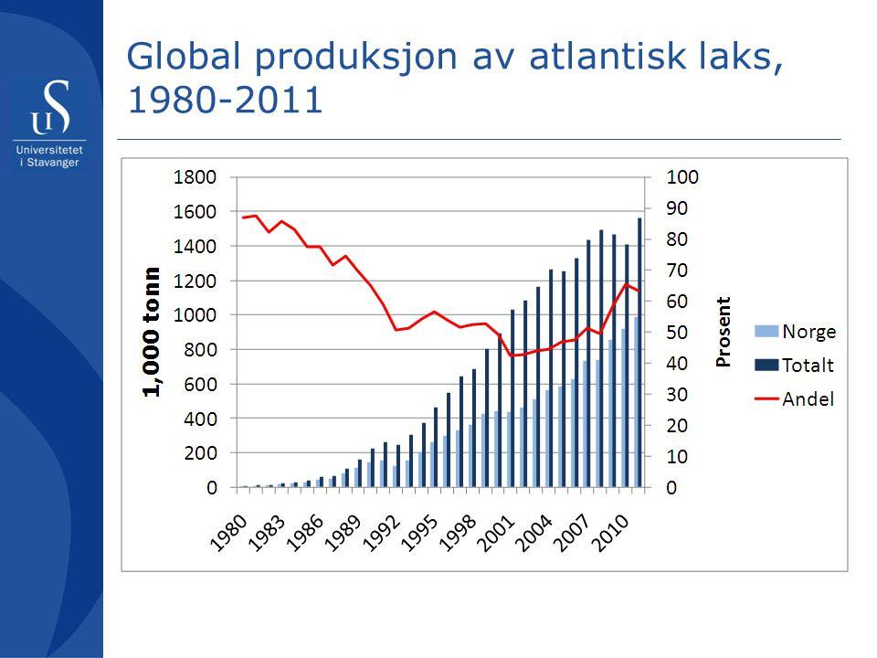 Lakseproduksjonen øker igjen •Verdens lakseproduksjonen sank i 2008 og 2009 etter en foreløbig topp i 2008 •I 2011 er den forventet å øke med ca 6% til et nytt toppnivå på over 1.5millioner tonn –90k tonn fordelt med ca 20k i Norge og 50k i Chile •Dette er lavere enn hva som ble predikert for et år siden –Norsk vekst er lavere –Og Chile vokser noe saktere •Men det er en tendens til at produksjonsmodeller underestimerer veksten når lønnsomheten er god
