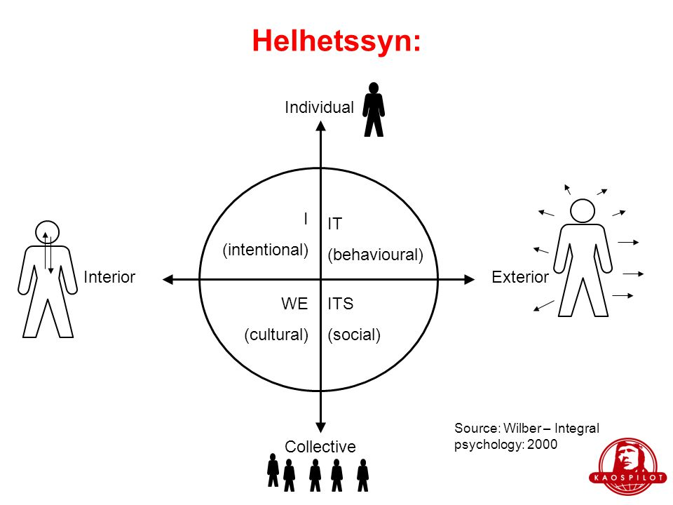 Helhetssyn: ExteriorInterior Collective Individual IT (behavioural) ITS (social) WE (cultural) I (intentional) Source: Wilber – Integral psychology: 2000