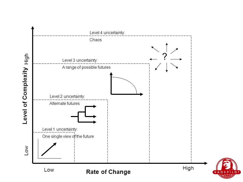 Rate of Change Level of Complexity Low High Low High .
