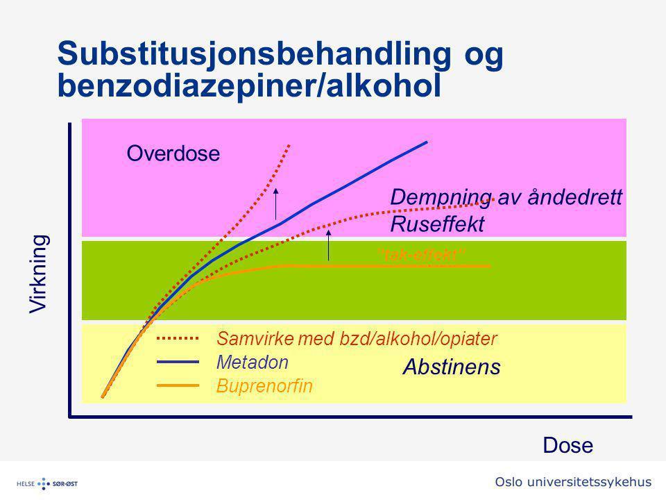 Dose Virkning Buprenorfin Abstinens Terapeutisk område Dempning av åndedrett Ruseffekt Substitusjonsbehandling og benzodiazepiner/alkohol Samvirke med bzd/alkohol/opiater Metadon Overdose tak-effekt