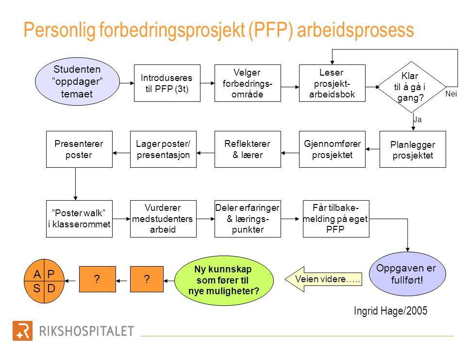 Personlig forbedringsprosjekt (PFP) arbeidsprosess Velger forbedrings- område Introduseres til PFP (3t) Lager poster/ presentasjon Reflekterer & lærer