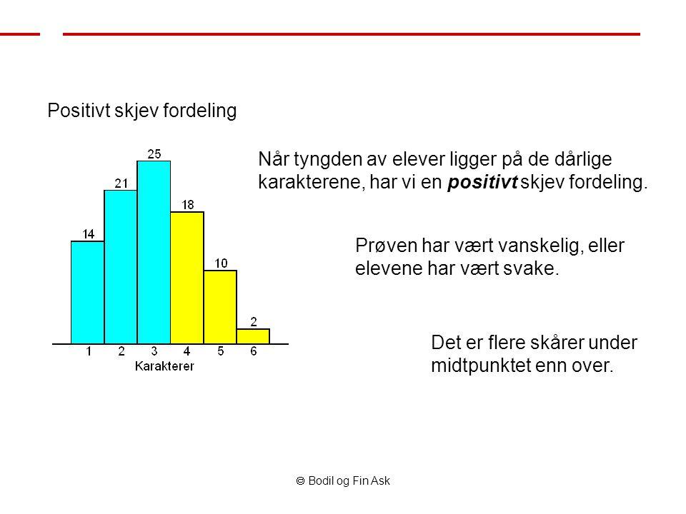  Bodil og Fin Ask Positivt skjev fordeling Når tyngden av elever ligger på de dårlige karakterene, har vi en positivt skjev fordeling. Prøven har vær