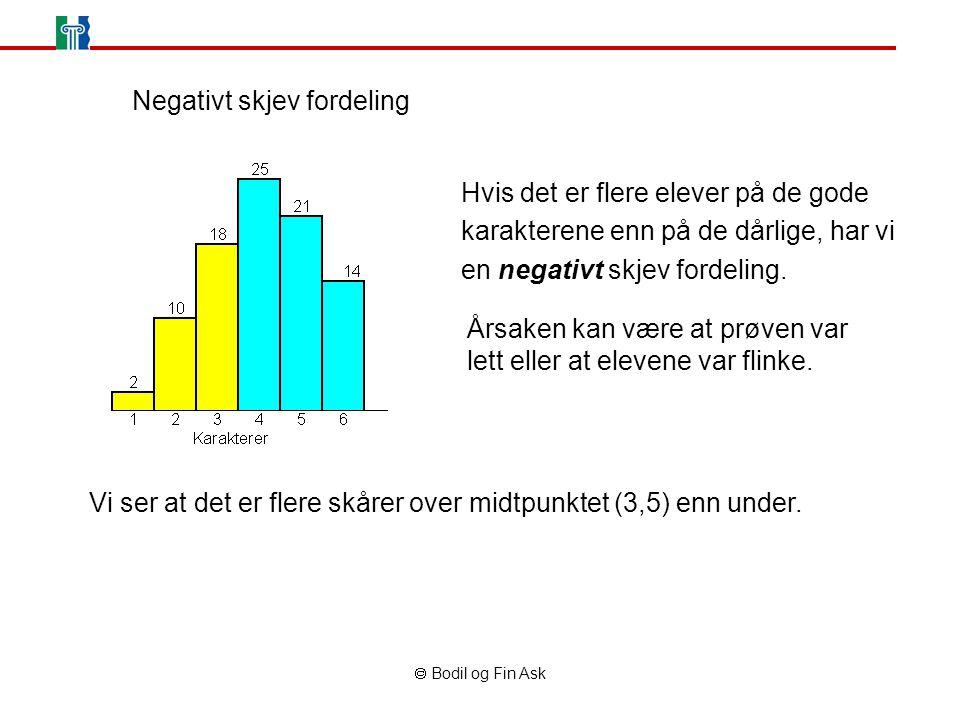  Bodil og Fin Ask Hvis det er flere elever på de gode karakterene enn på de dårlige, har vi en negativt skjev fordeling.
