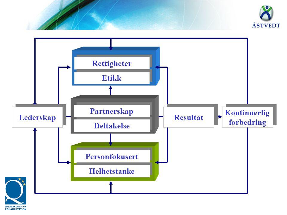Person fokus Tjeneste fokus Rettigheter Etikk Virkemidler Partnerskap Deltakelse Personfokusert Helhetstanke Lederskap Kontinuerlig forbedring Kontinu