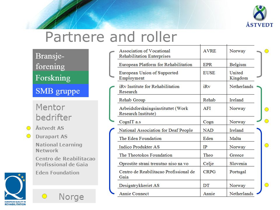 Norge Partnere and roller Bransje- forening Forskning SMB gruppe Mentor bedrifter Åstvedt AS Durapart AS National Learning Network Centro de Reabilita