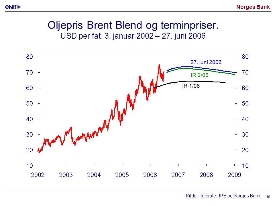 Norges Bank 10 Oljepris Brent Blend og terminpriser. USD per fat. 3. januar 2002 – 27. juni 2006 27. juni 2006 Kilder: Telerate, IPE og Norges Bank IR