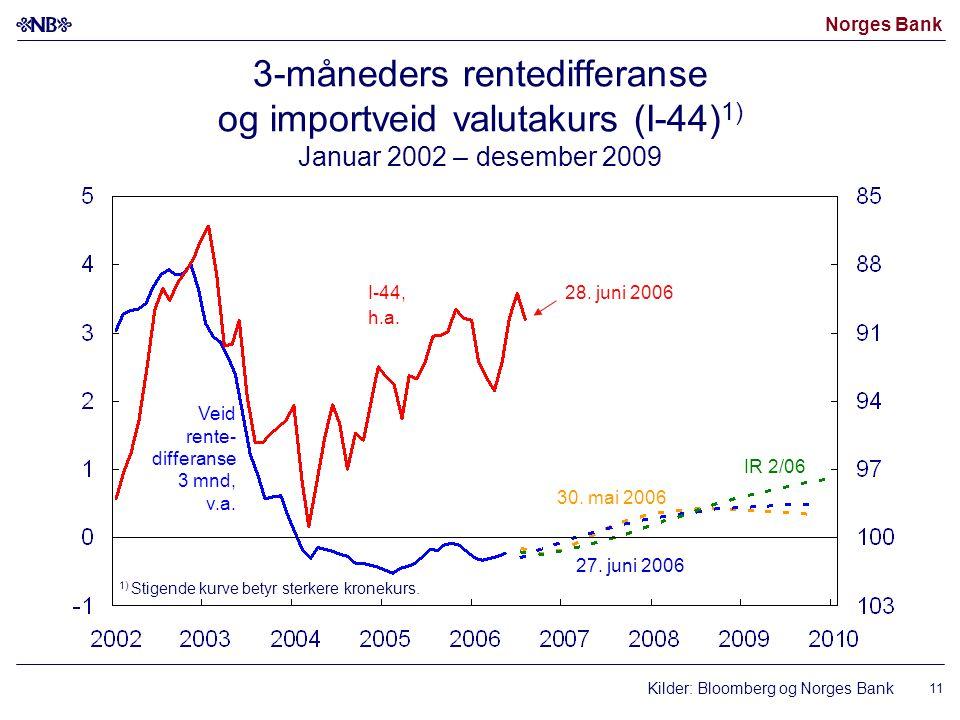 Norges Bank 11 3-måneders rentedifferanse og importveid valutakurs (I-44) 1) Januar 2002 – desember 2009 Kilder: Bloomberg og Norges Bank I-44, h.a. V